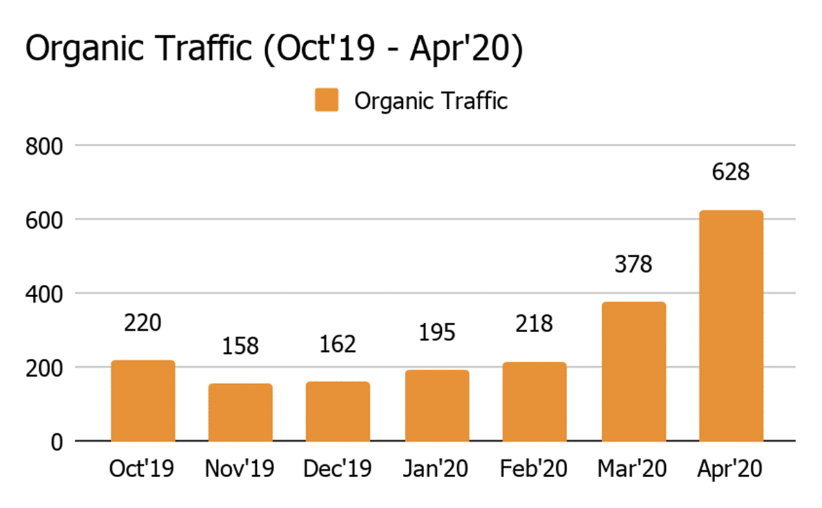 result-organic-traffic.png